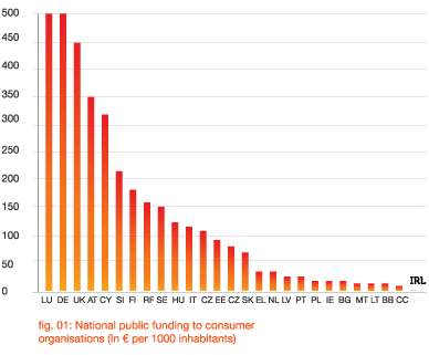 National public funding to consumer organisations across Europe
